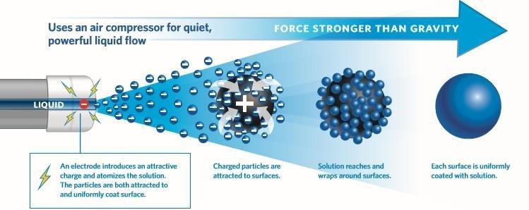 Electrostatic Spray (ES) Disinfection