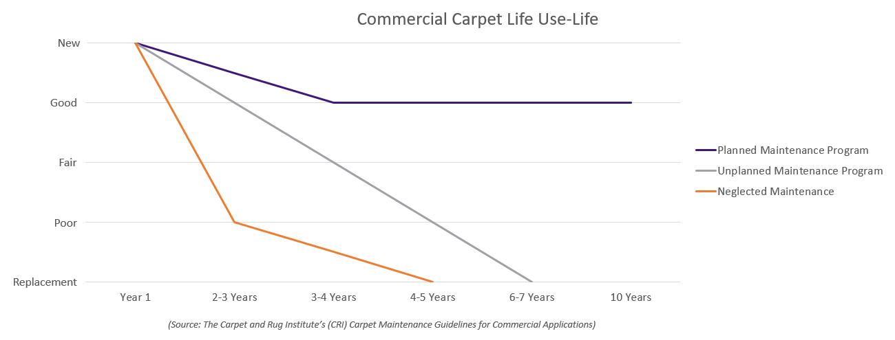 Carpet Useful Life Chart